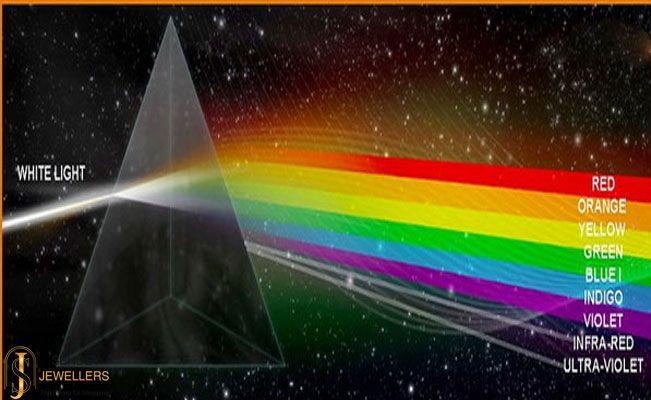 Gemstones through the concept of Prism