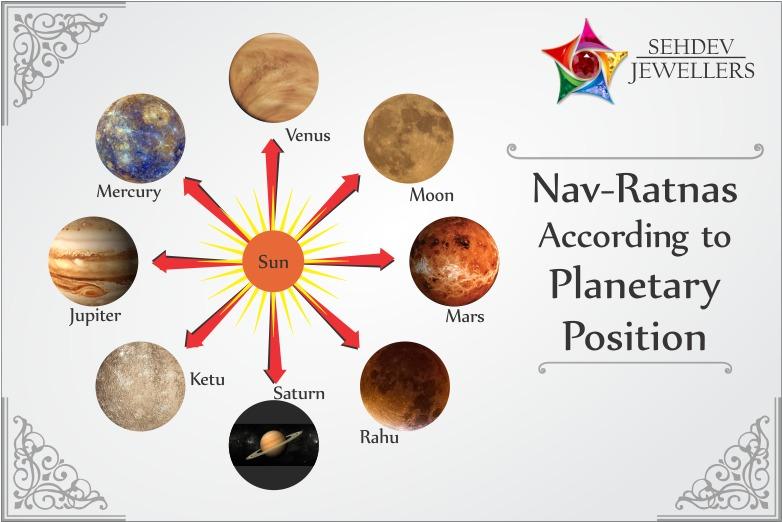 The Uses of Nav- Ratnas According to Planetary Position